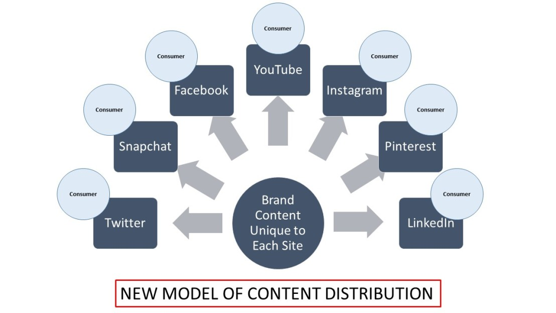 Blog 6 Correct Model of Content Distribution