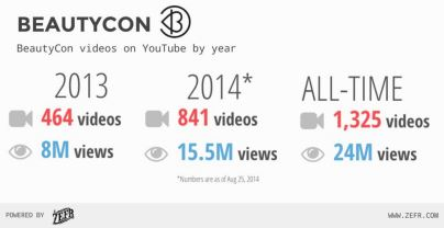 Zefr provides Beautycon social media reach, impressions, earned media numbers