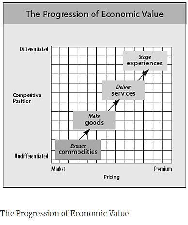 The Progression of Economic Value Created in 1998