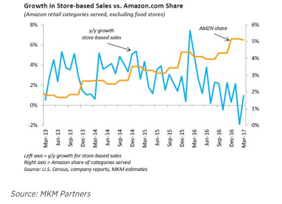 Blame Amazon Not Me. Department stores have been disappearing long before Amazon started taking market share.