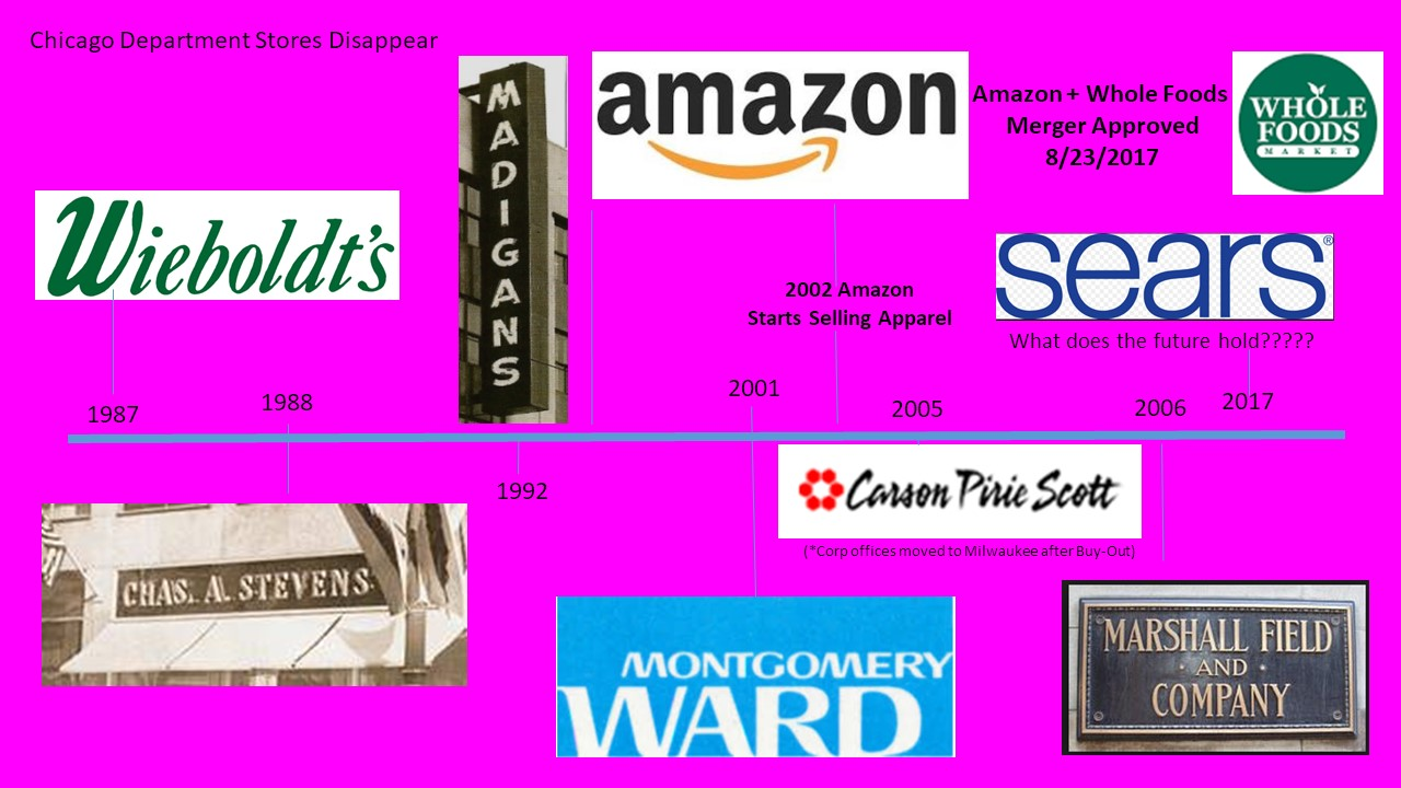 Stores out of business timeline